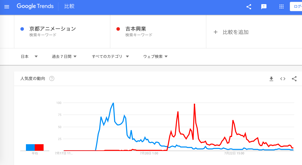 GoogleTrends 「京都アニメーション」「吉本興業」