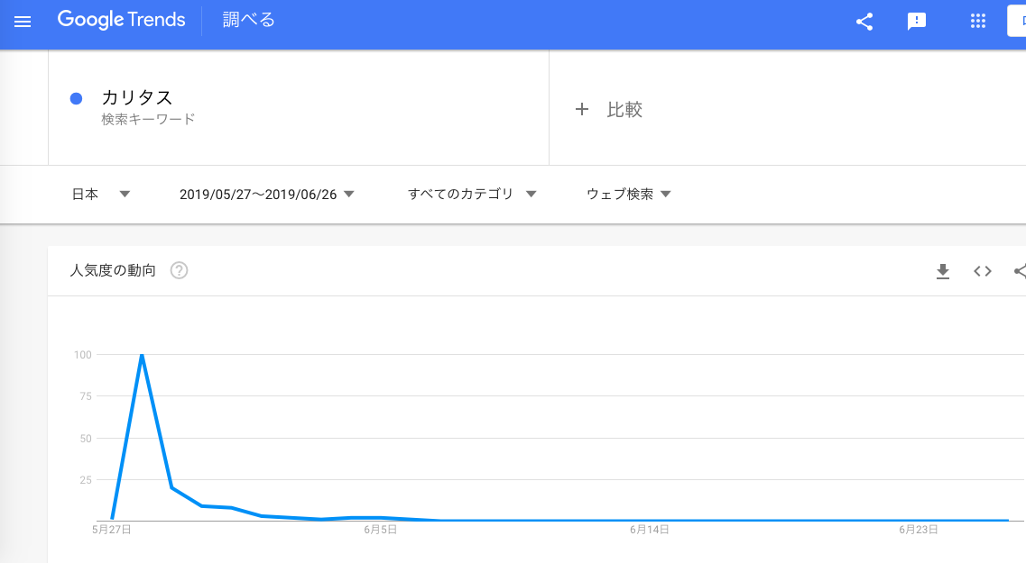 GoogleTrends 「カリタス」