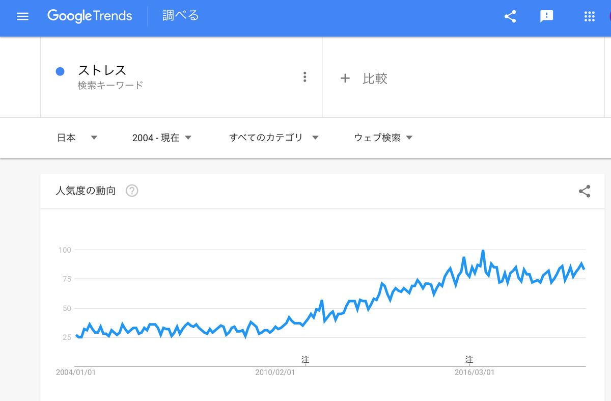 GoogleTreds「ストレス」2004年以降のグラフ
