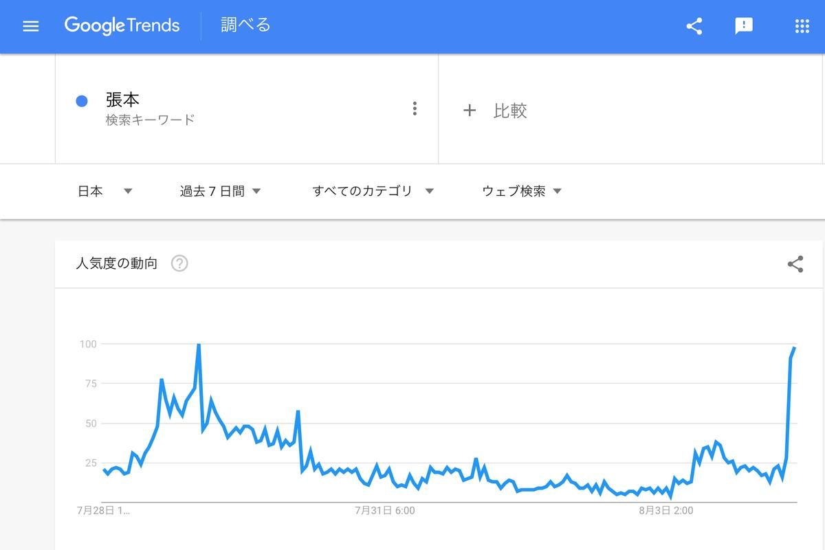 GoogleTrends「張本」直近一週間