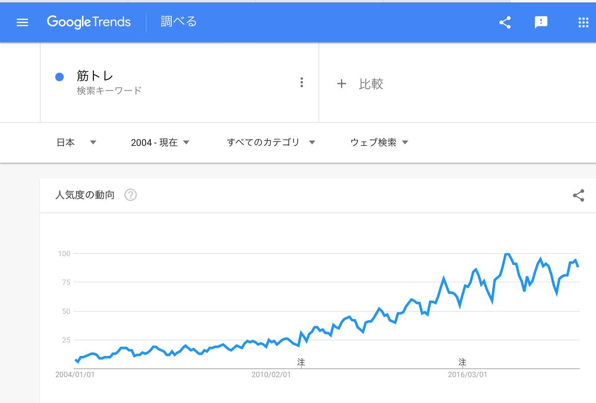 GoogleTrends「筋トレ」2004年以降