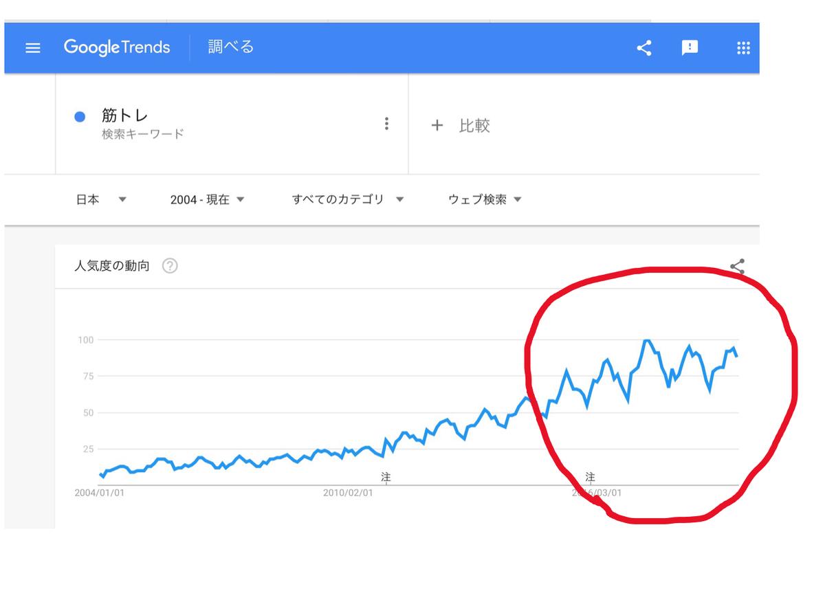 GoogleTrends「筋トレ」乱高下を赤丸で囲む