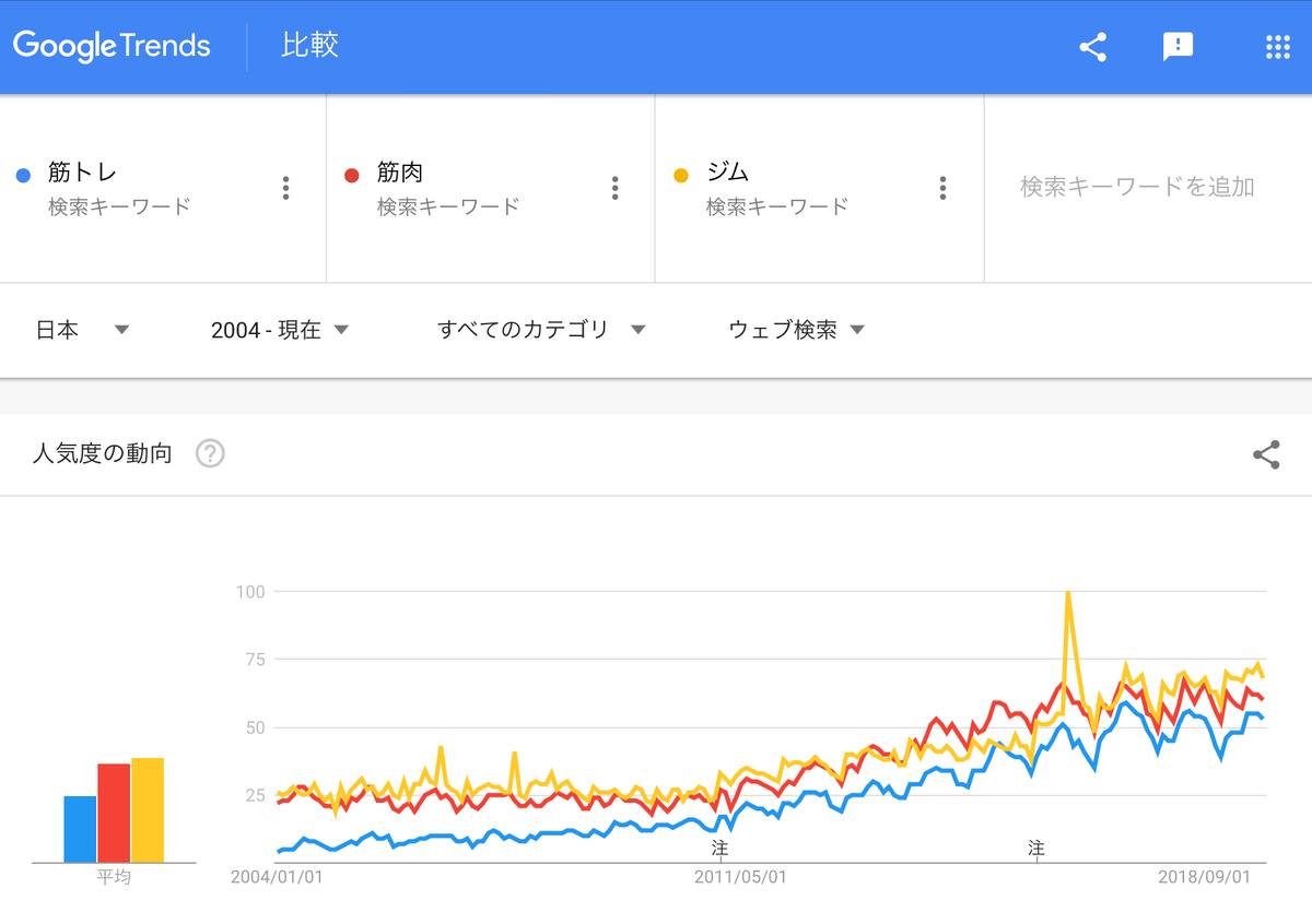 GoogleTrends「筋トレ」「筋肉」「ジム」2004年以降
