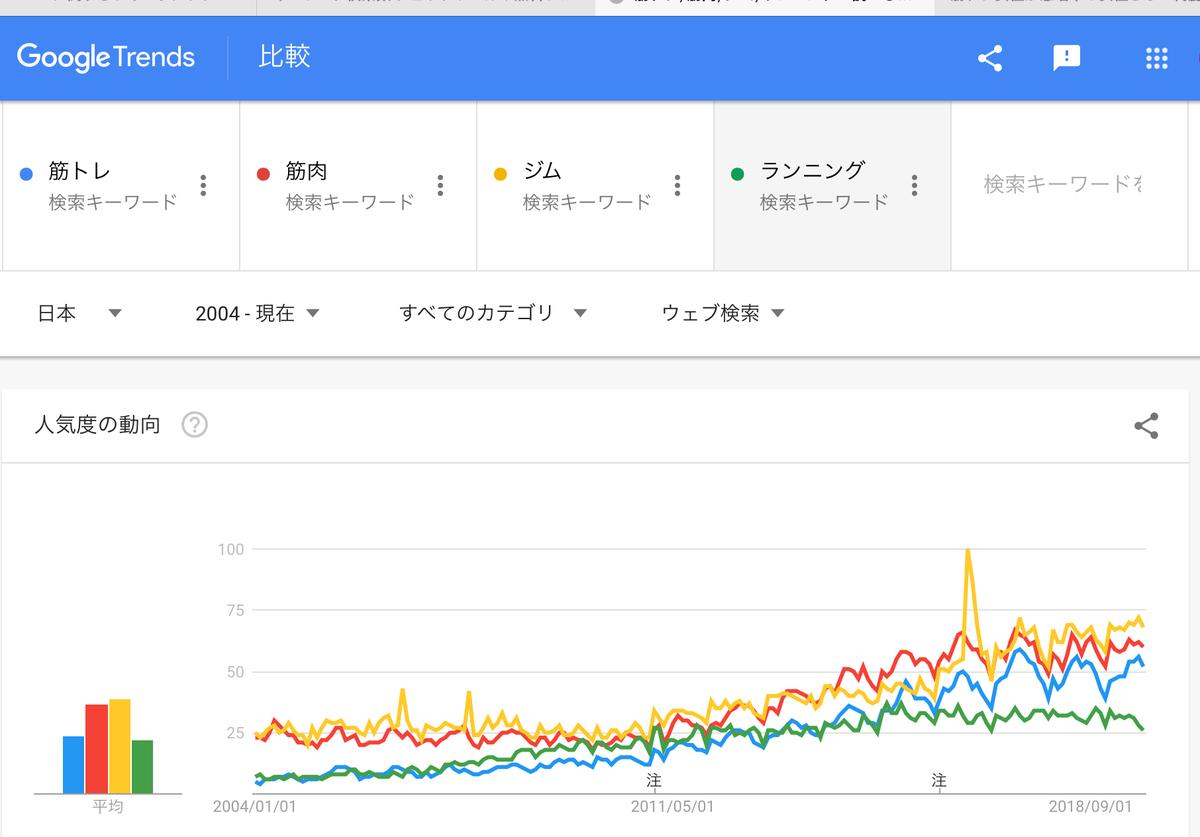 GoogleTrends「筋トレ」「筋肉」「ジム」「ランニング」2004年以降