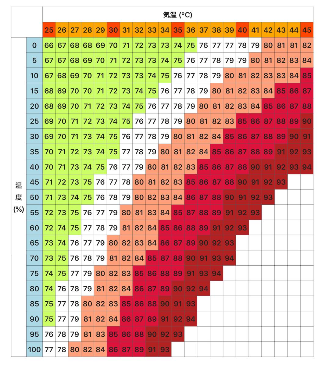 ウィキペディア不快指数 気温と湿度のグラフ