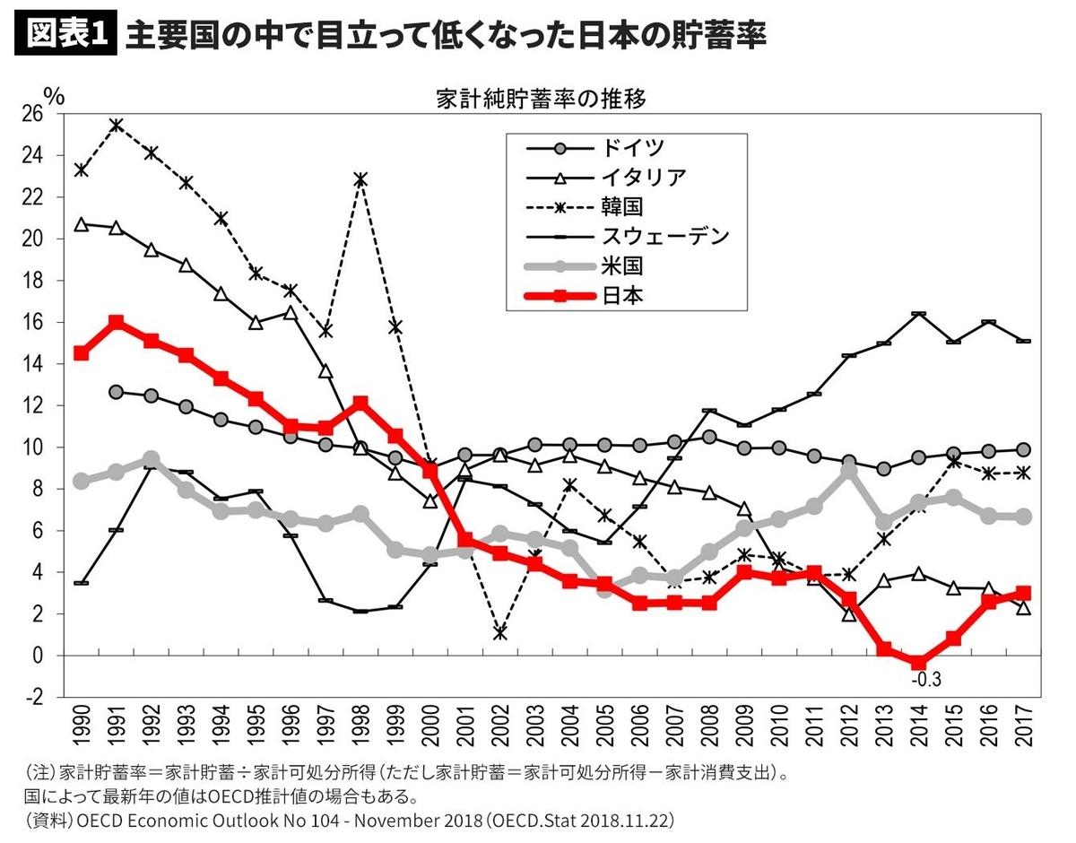 主要国と比較した日本の貯蓄率