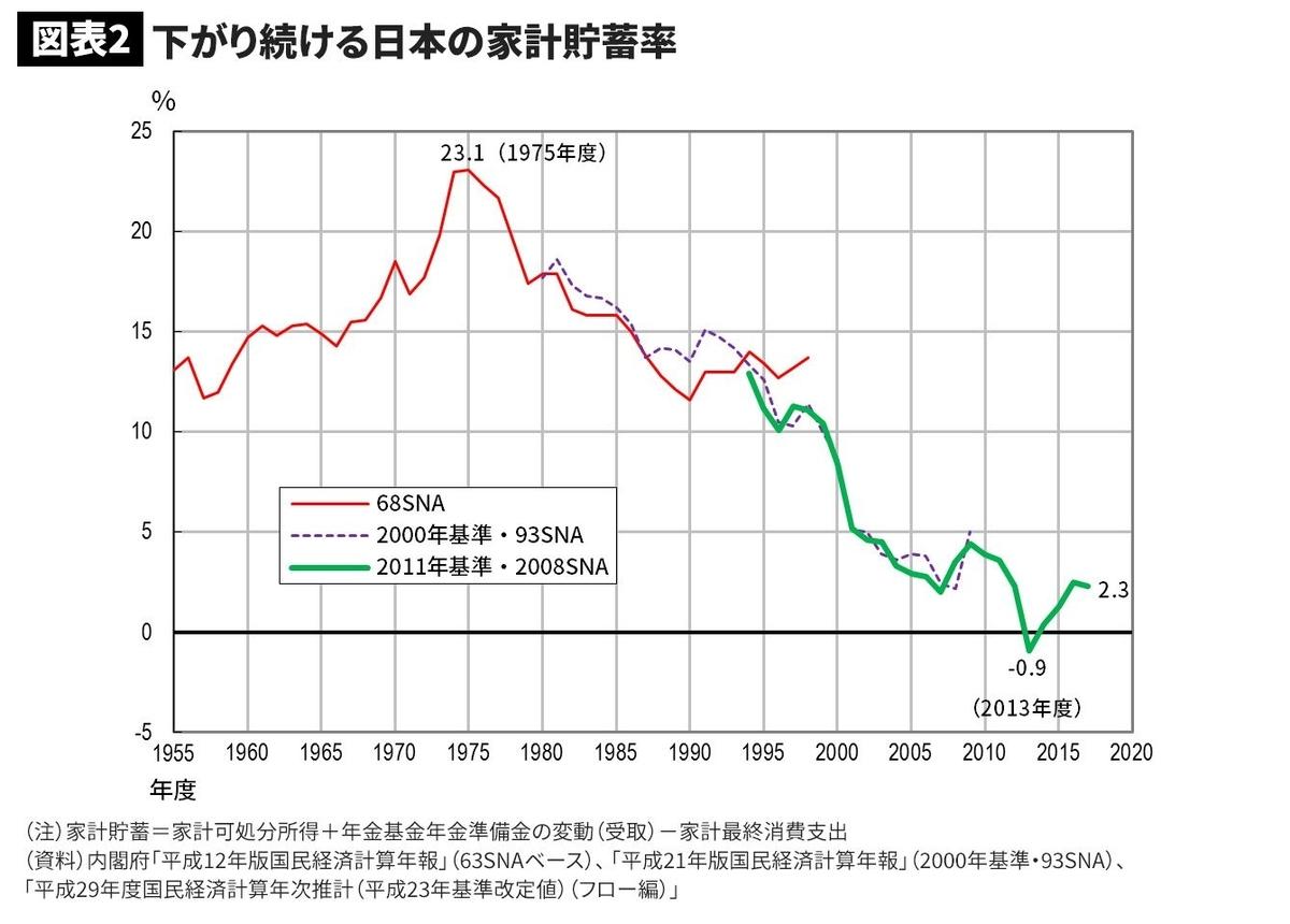 日本の貯蓄率の推移