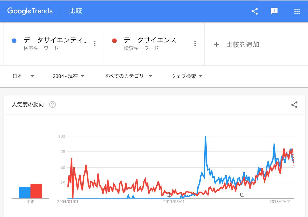 GoogleTrends「データサイエンティスト」「データサイエンス」2004年以降