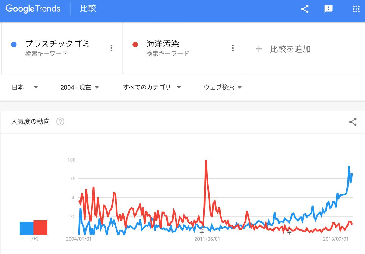 Google Trends「プラスチックゴミ」「海洋汚染」2004年以降