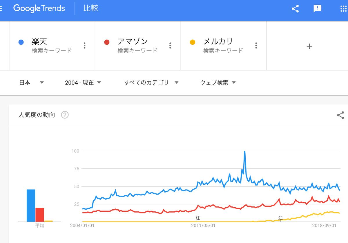 GoogleTrends「楽天」「アマゾン」「メルカリ」2004年以降