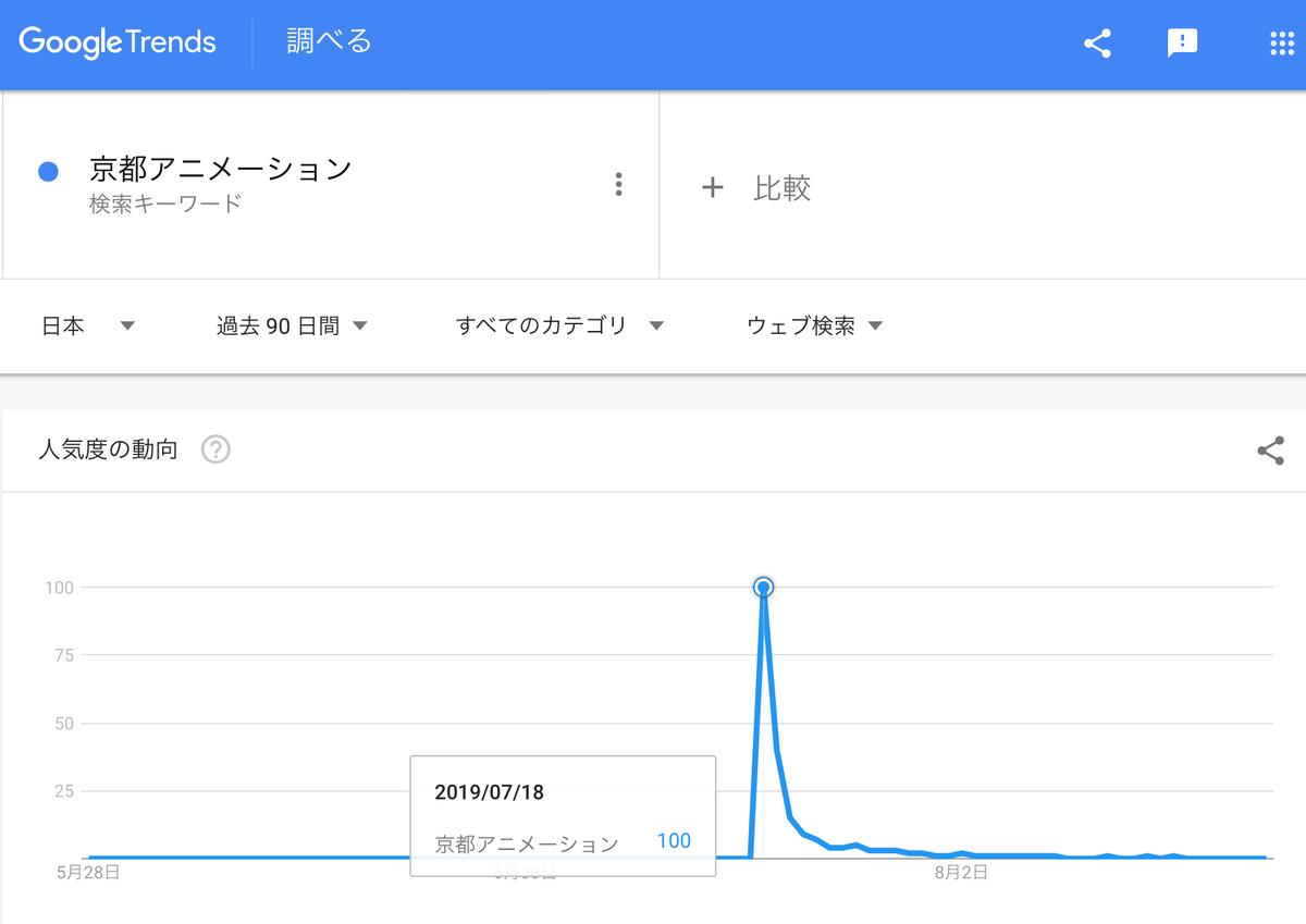 GoogleTrends「京都アニメーション」