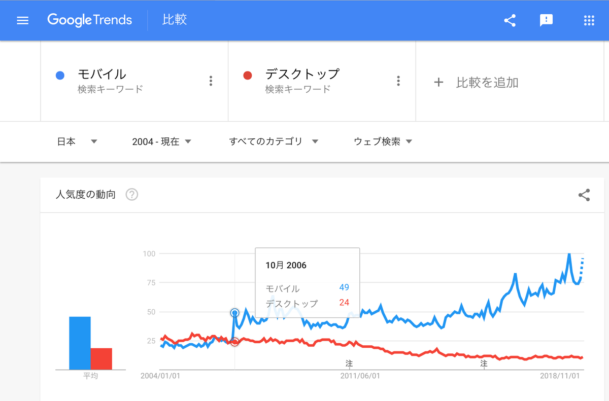 GoogleTrends「モバイル」「デスクトップ」2004年以降