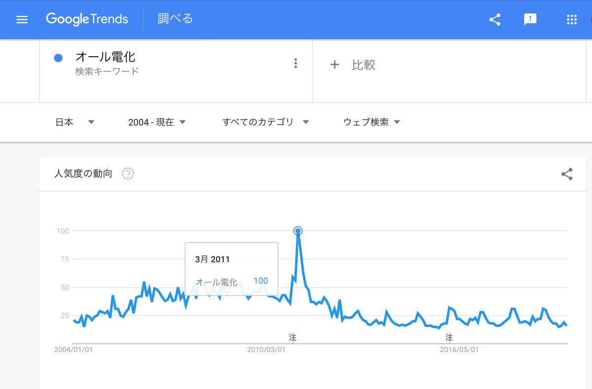 GoogleTrends「オール電化」2004年以降