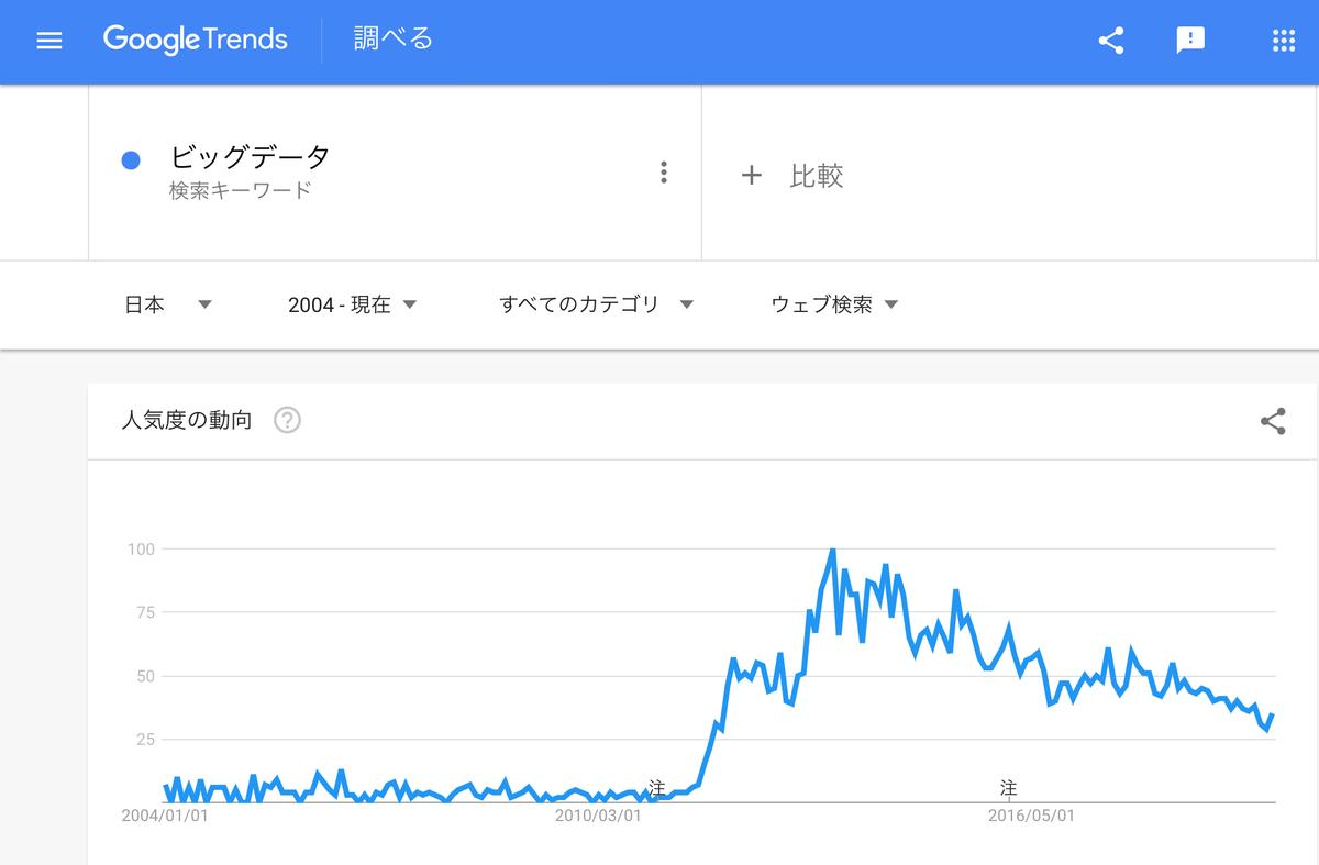 GoogleTrends「ビッグデータ」2004年以降