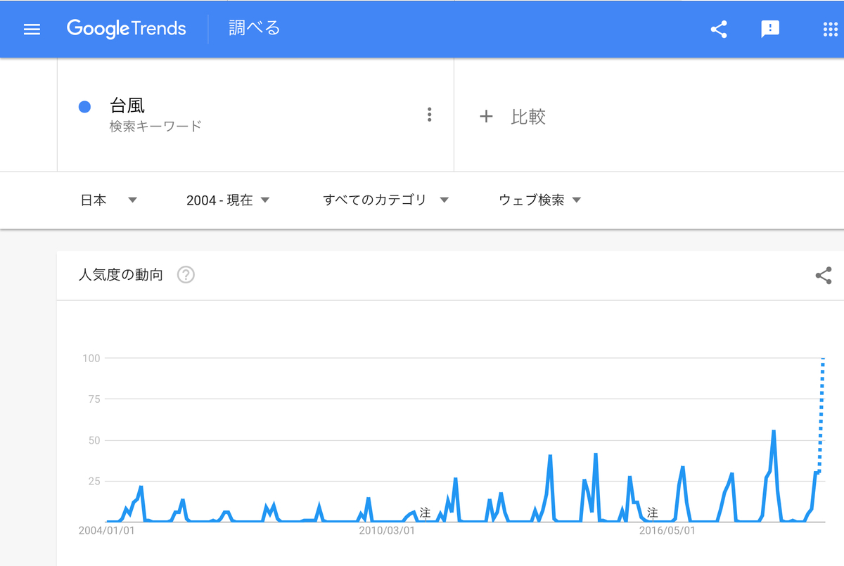 GoogleTrends『台風』2004年以降