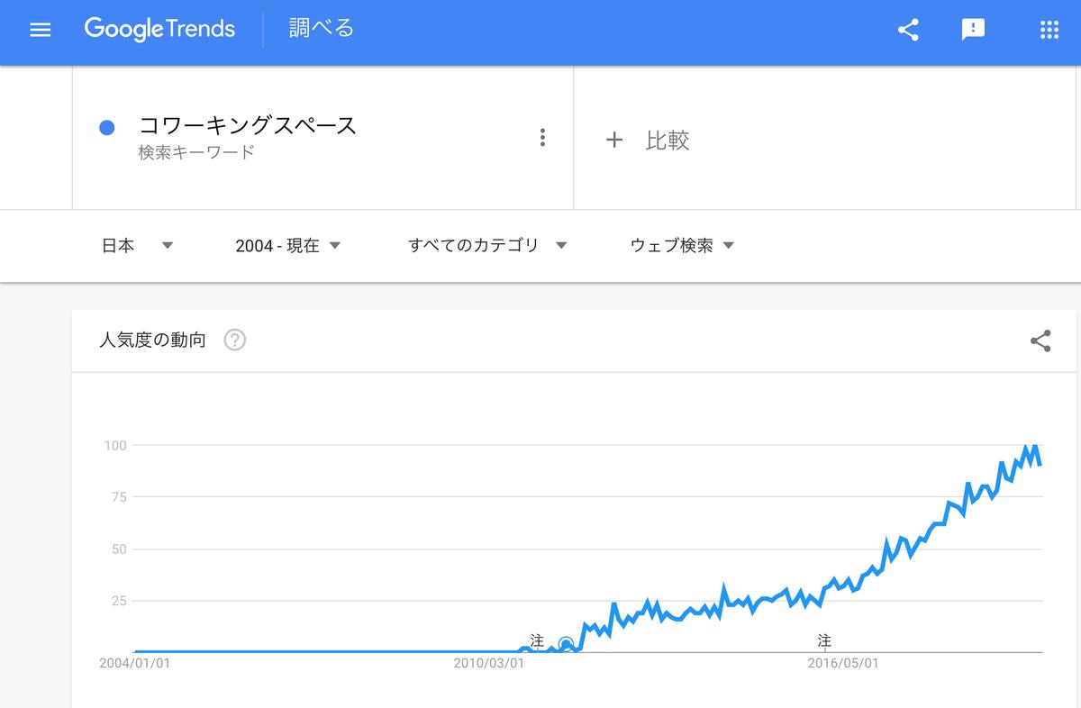 GoogleTrends『コワーキングスペース』2004年以降