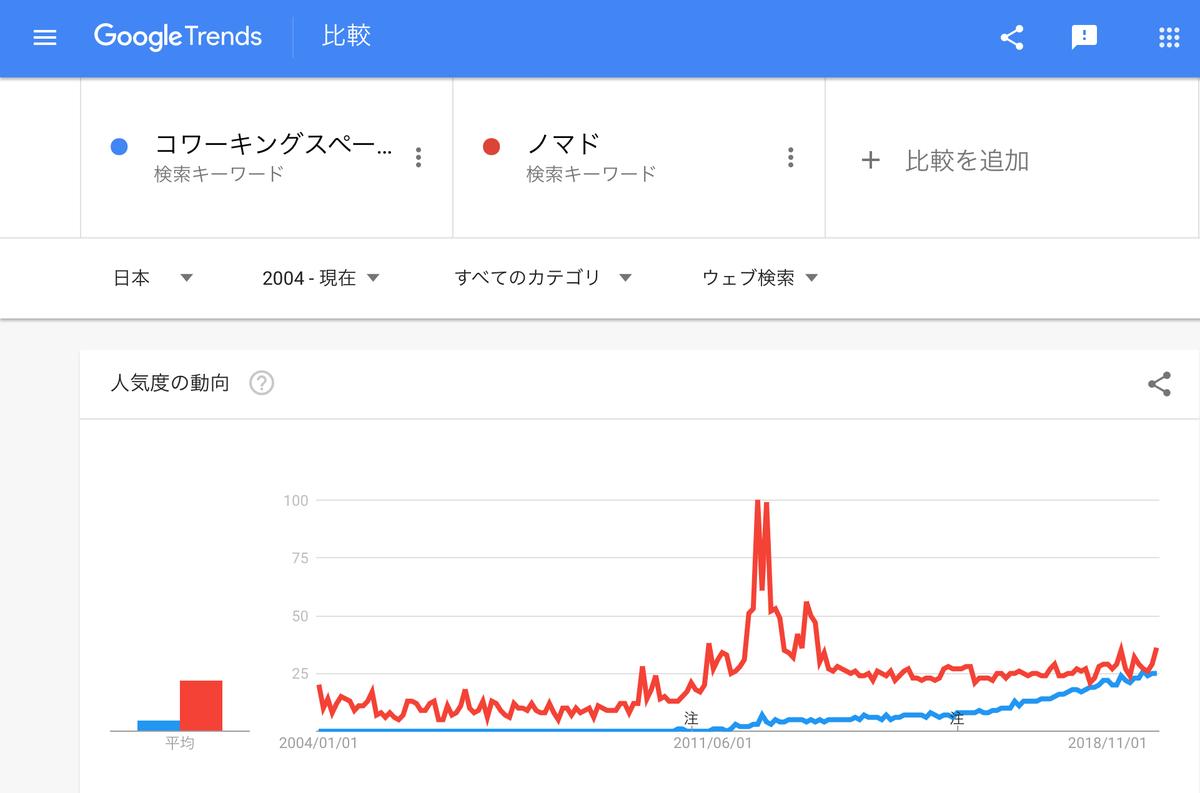 GoogleTrends『コワーキングスペース』『ノマド』2004年以降
