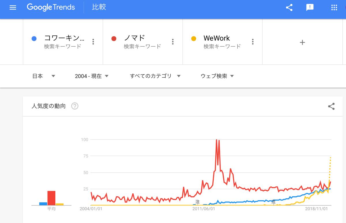 GoogleTrends『コワーキングスペース』『ノマド』『WeWork』2004年以降