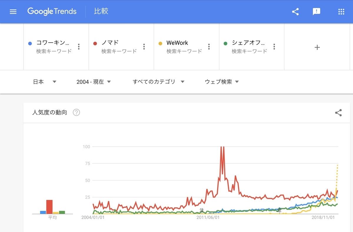 GoogleTrends『コワーキングスペース』『ノマド』『WeWork』『シェアオフィス』2004年以降