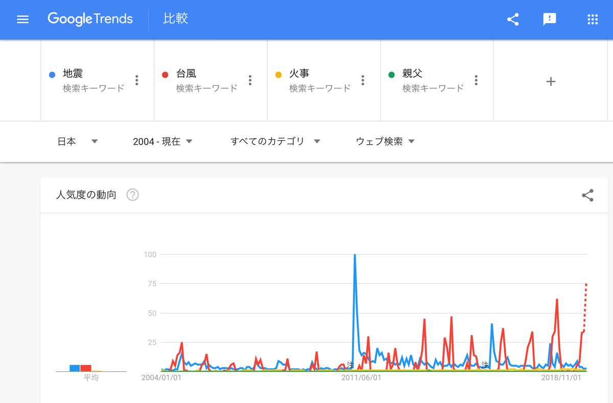 GoogleTrends「地震、台風、火事、親父」2004年以降