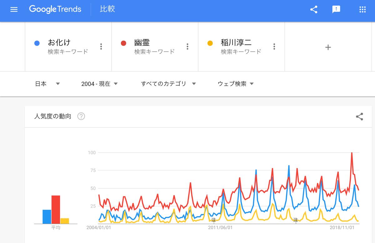 GoogleTrends『お化け』『幽霊』『稲川淳二』