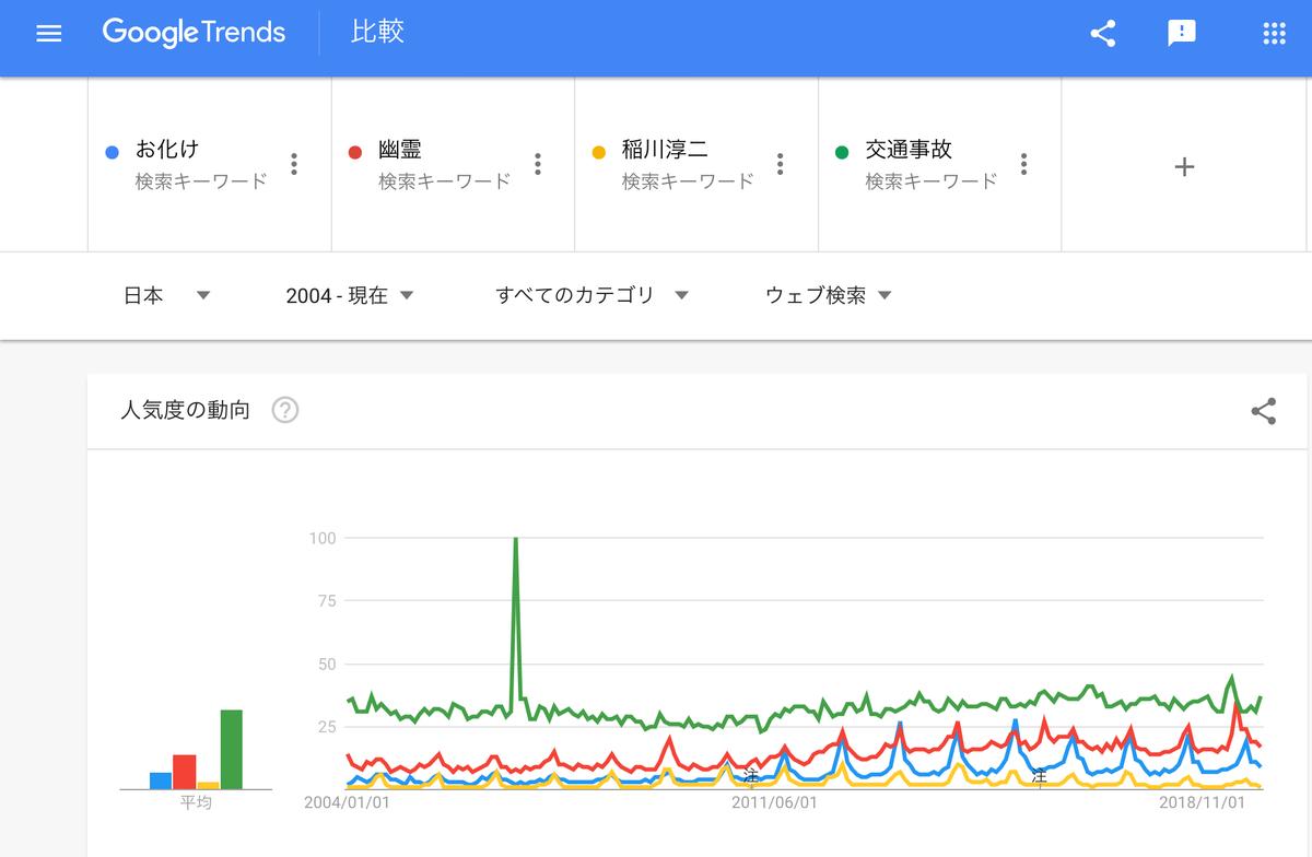 GoogleTrends『お化け』『幽霊』『稲川淳二』『交通事故』