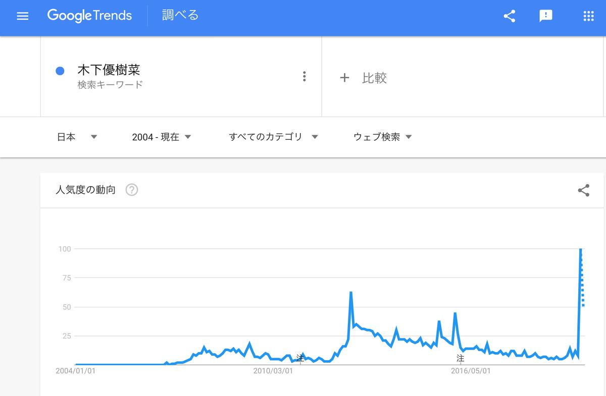 GoogleTrends『木下優樹菜』2004年以降