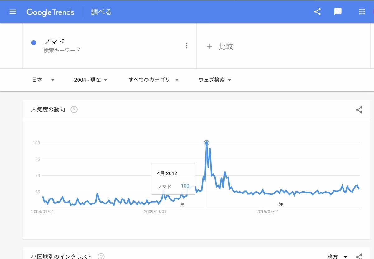GoogleTrends『ノマド』2004年以降