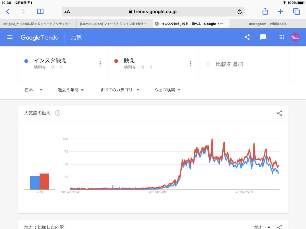 GoogleTrends『インスタ映え』『映え』直近5年