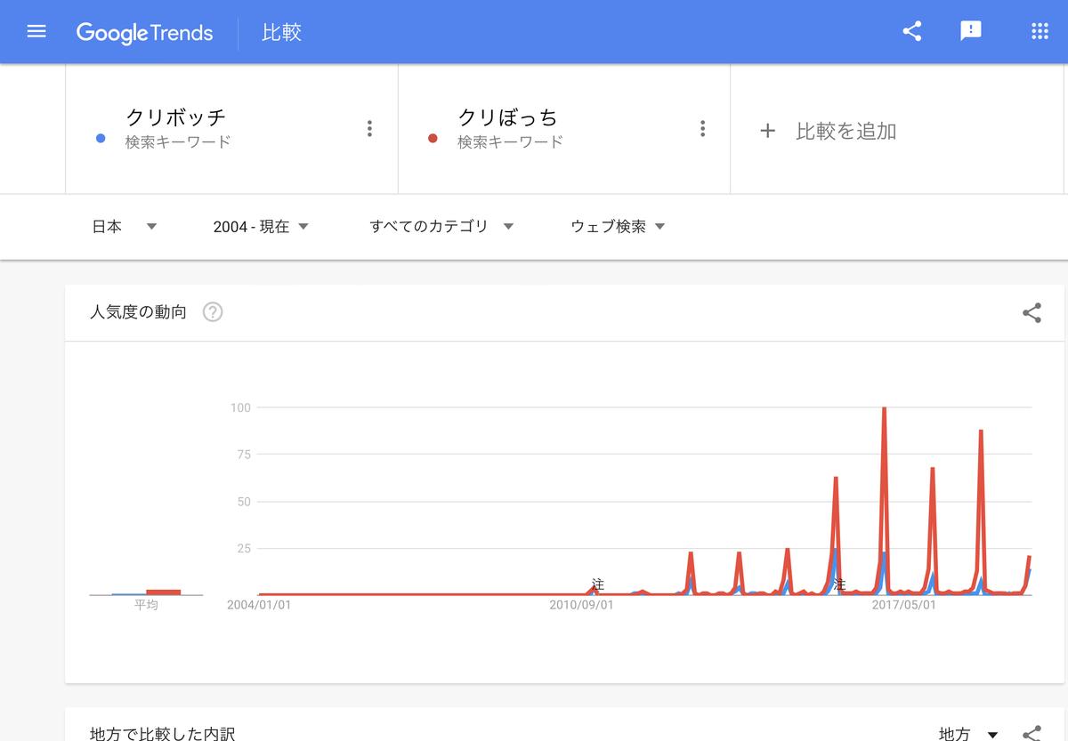 『クリぼっち』GoogleTrends 2004年以降
