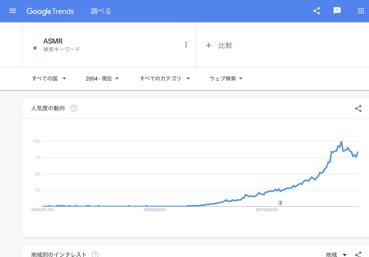 Google Trends『ASMR』すべての国 2004年以降