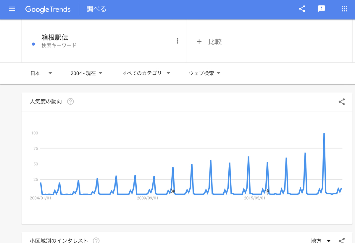 GoogleTrends 「箱根駅伝」2004年以降