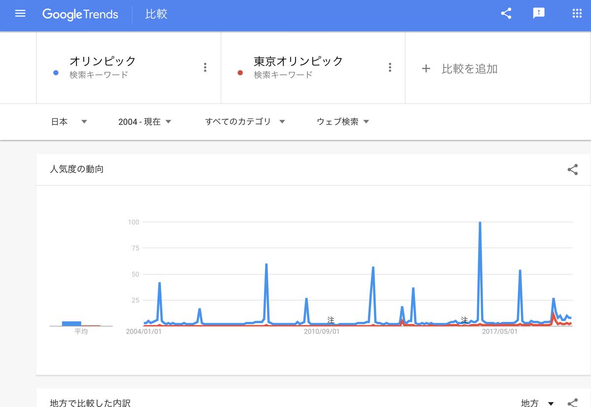 GoogleTrends「オリンピック」「東京オリンピック」2004年以降