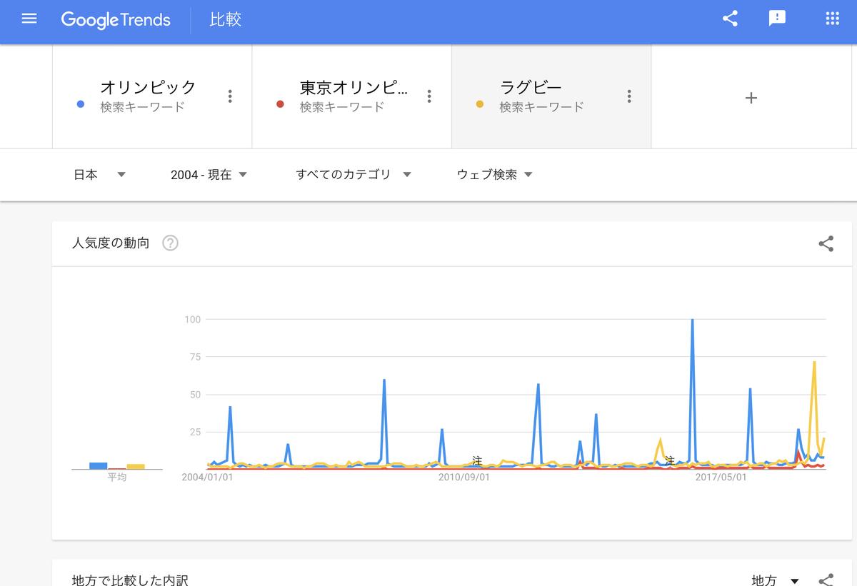 GoogleTrends「オリンピック」「東京オリンピック」「ラグビー」2004年以降