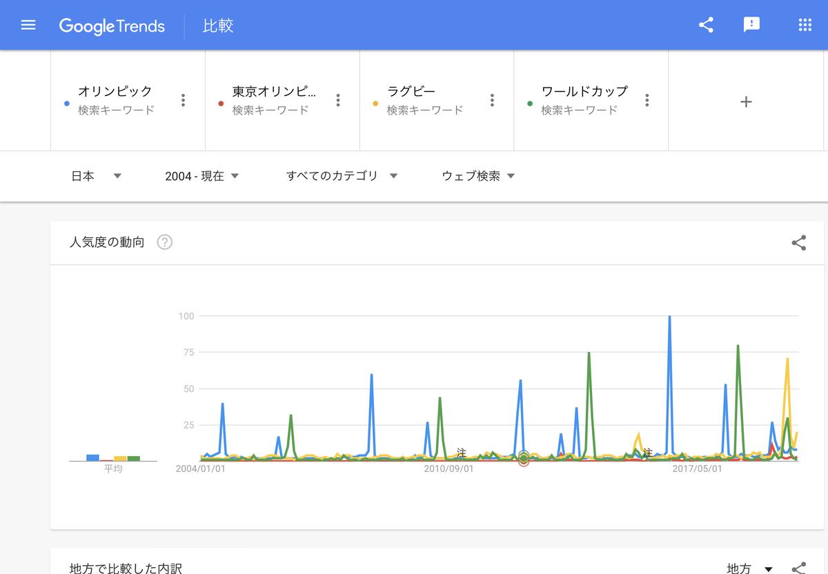 GoogleTrends「オリンピック」「東京オリンピック」「ラグビー」「ワールドカップ」2004年以降