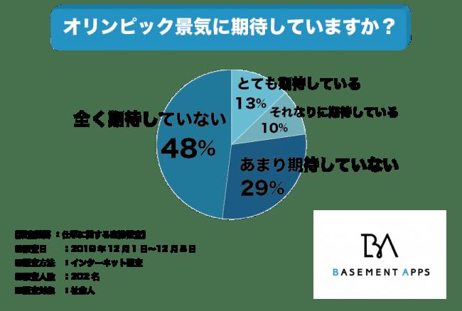 「東京オリンピックに期待してますか?」 アンケート結果のグラフ