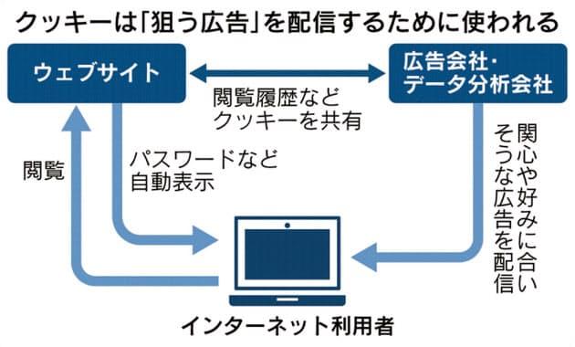 クッキー離れ 日本経済新聞 2020年1月7日