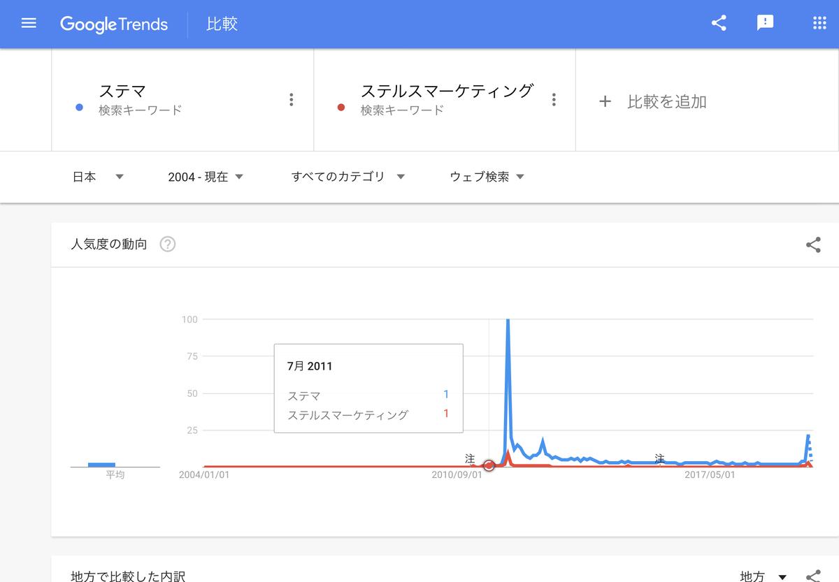 GoogleTrends 「ステルスマーケティング」「ステマ」2004年以降