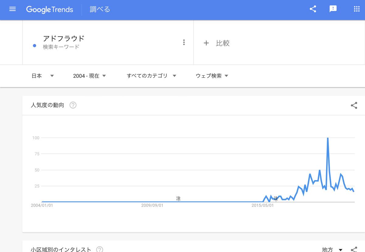 GoogleTrends「アドフラウド」2004年以降
