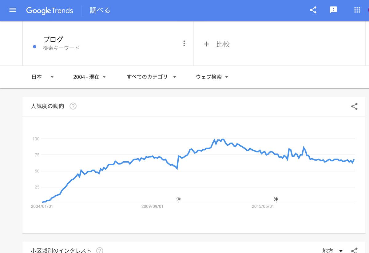 GoogleTrends 「ブログ」2004年以降