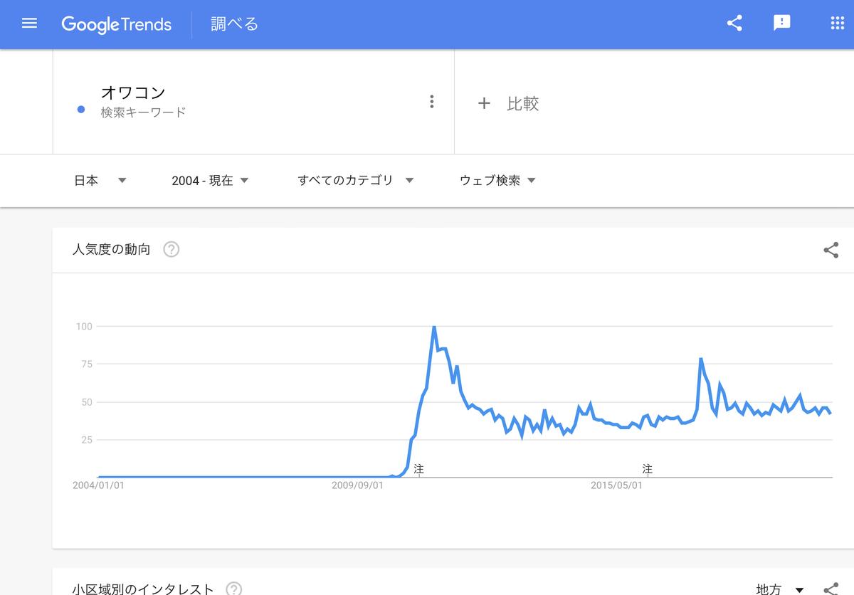 GoogleTrends 「オワコン」2004年以降