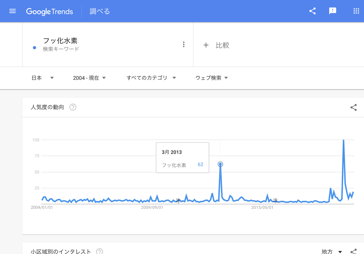 GoogleTrends 「フッ化水素」2004年以降