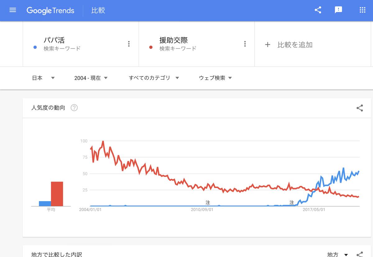 GoogleTrends 「パパ活」「援助交際」2004年以降