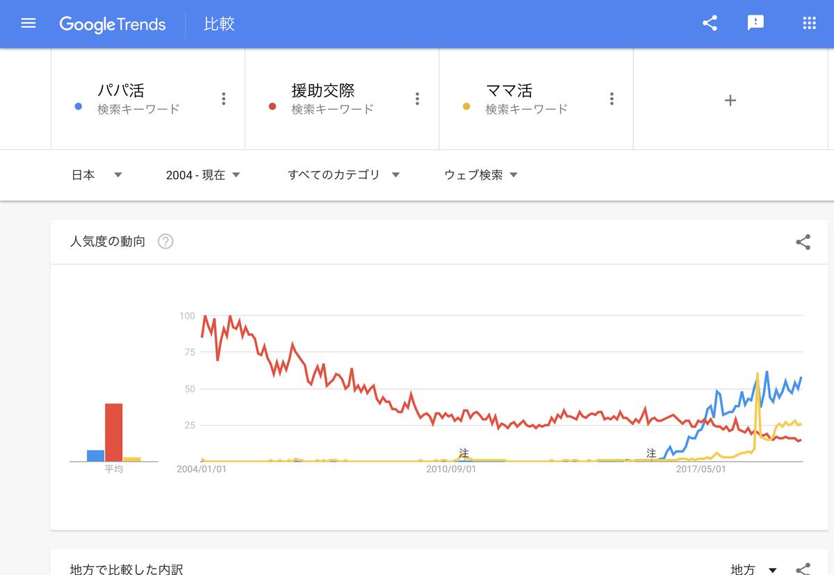 GoogleTrends 「パパ活」「援助交際」「ママ活」