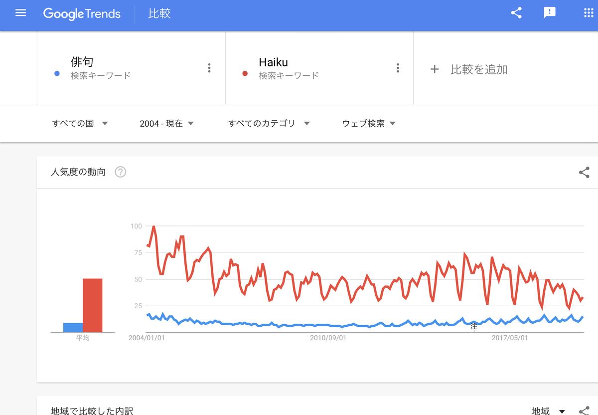 GoogleTrends『俳句』『Haiku』すべての国 2004年以降