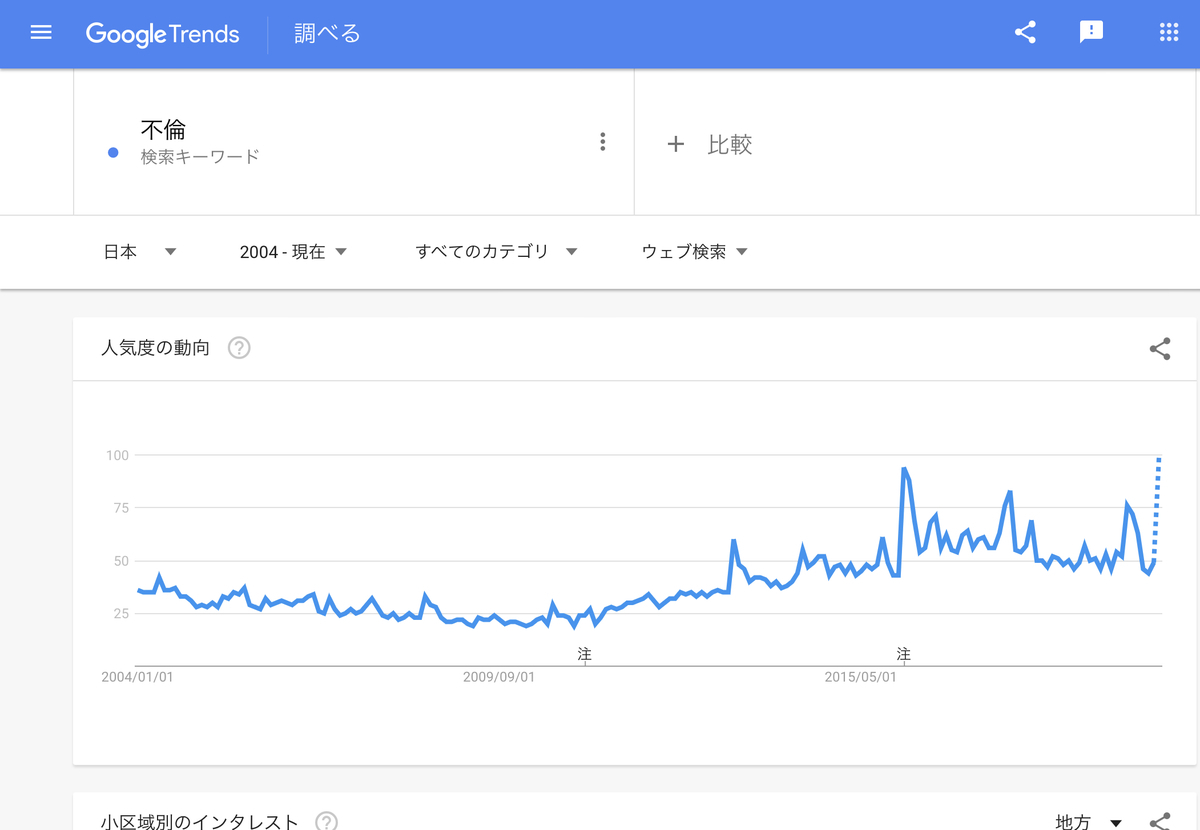 GoogleTrends『不倫』2004年以降