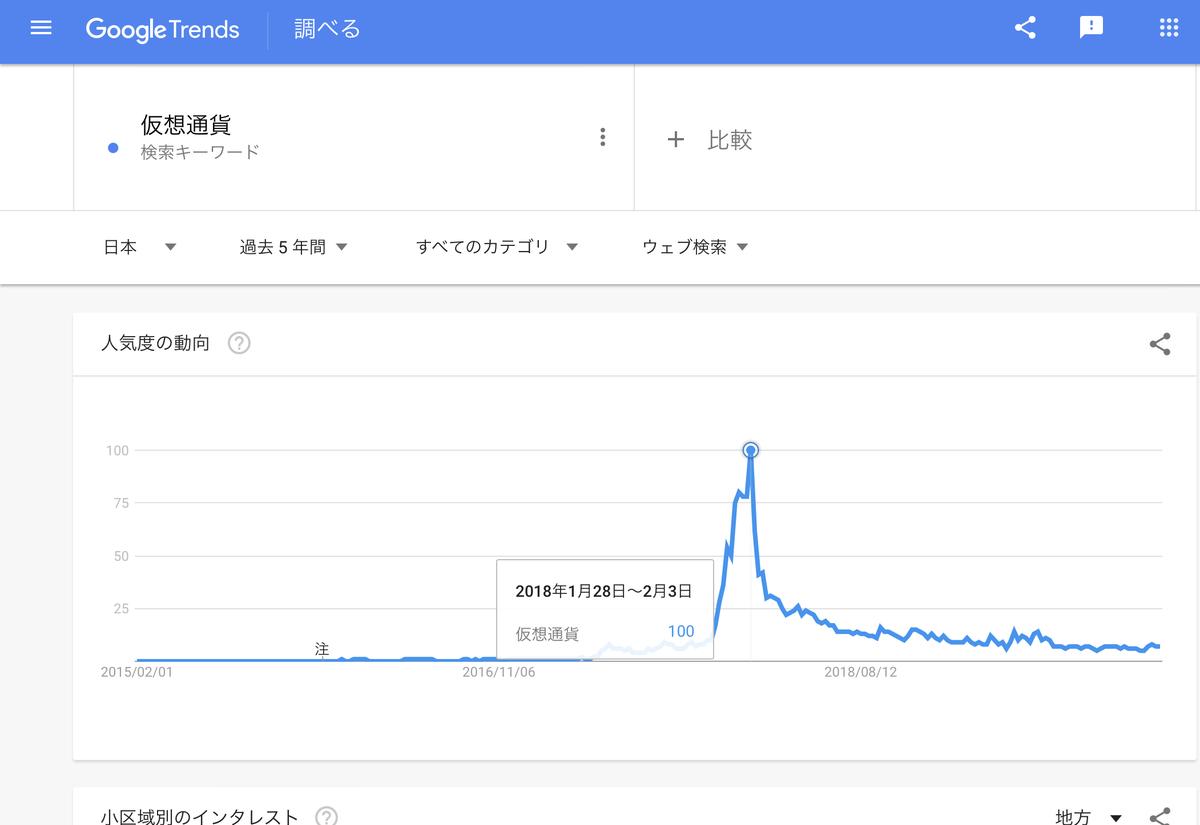 GoogleTrends 「仮想通貨」直近5年