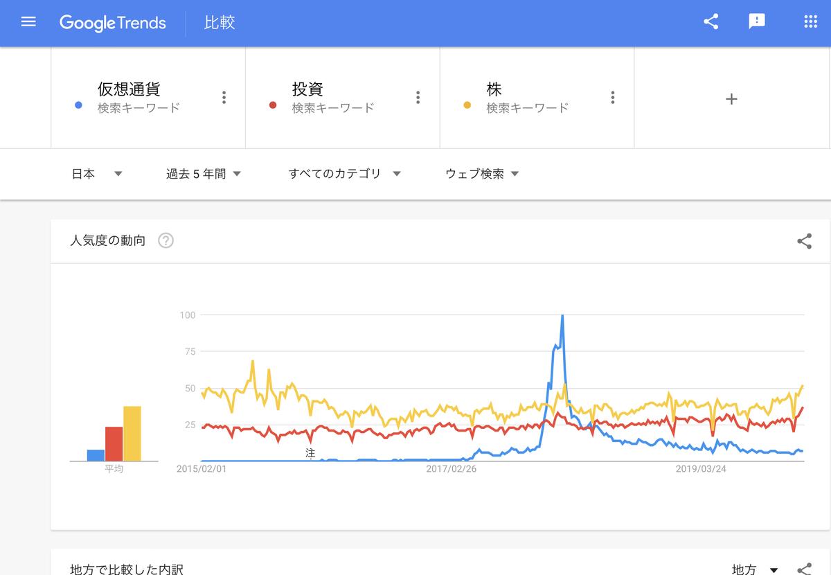 GoogleTrends 「仮想通貨」「投資」「株」 直近5年