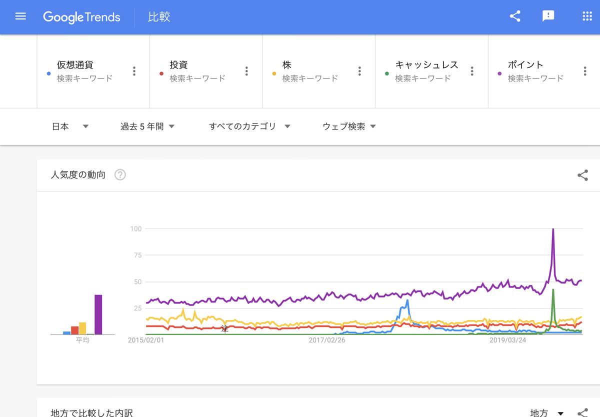 GoogleTrends 「仮想通貨」「投資」「株」「キャッシュレス」「ポイント」直近5年