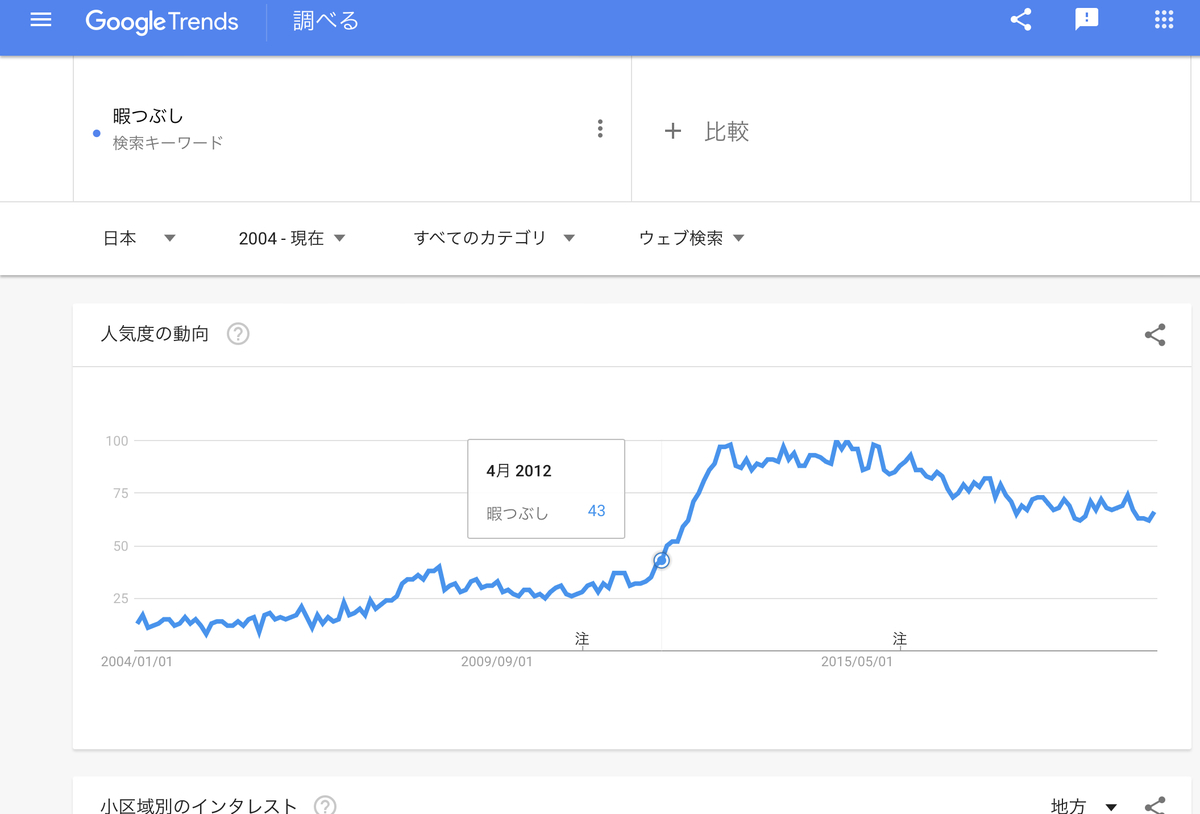 GoogleTrends 「暇つぶし」 2004年以降